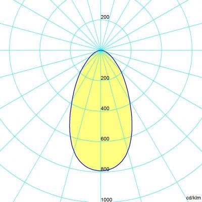 symétrique 25x85°