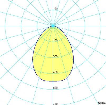 symétrique 60x120°
